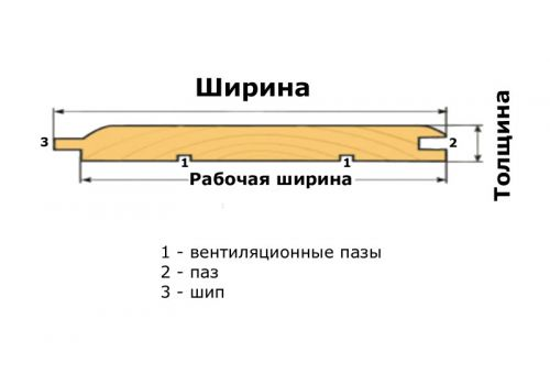 Вагонка «штиль» ель/сосна, сорт ВС 12,5х113х2500